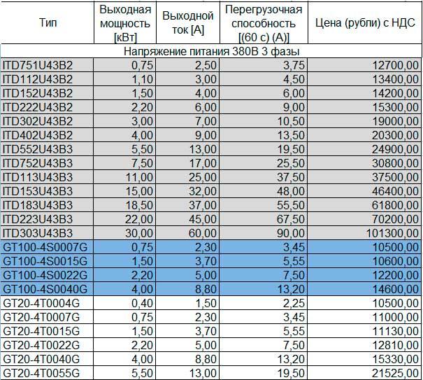 Цена на частотный преобразователь 380В 3 фазы